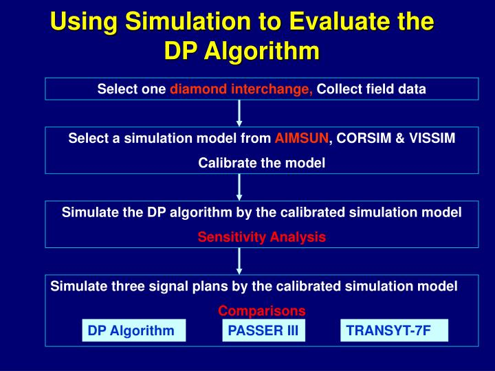Using Simulation to Evaluate the DP Algorithm