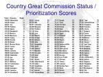 country great commission status prioritization scores