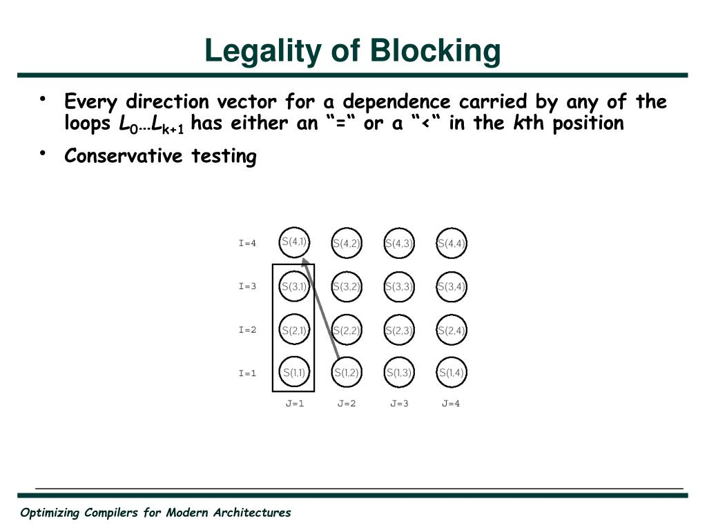 Legality of Blocking