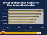 effect of single risk factors on sick leave absenteeism