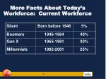 more facts about today s workforce current workforce