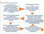plan b flow chart