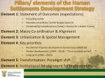 pillars elements of the human settlements development strategy