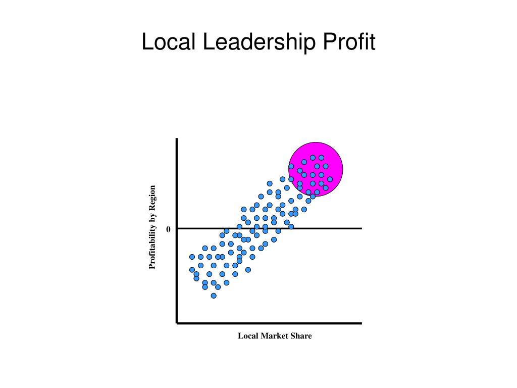 Profitability by Region