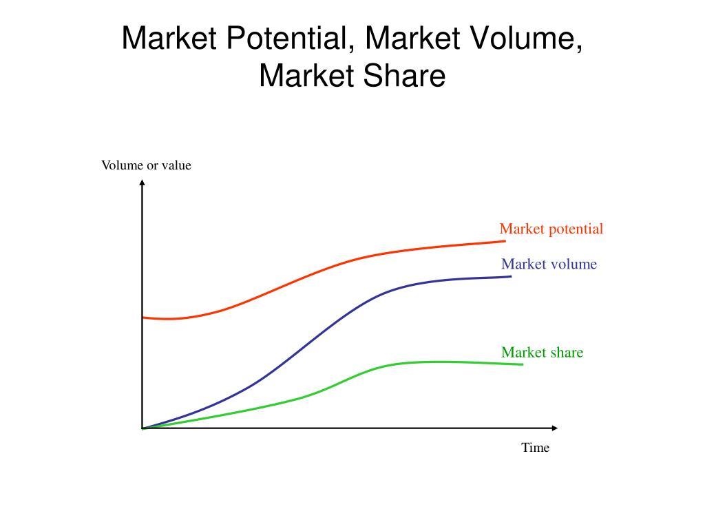 Volume or value