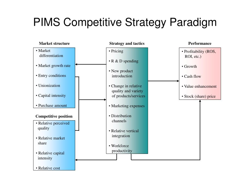 Market structure                                      Strategy and tactics                                          Performance