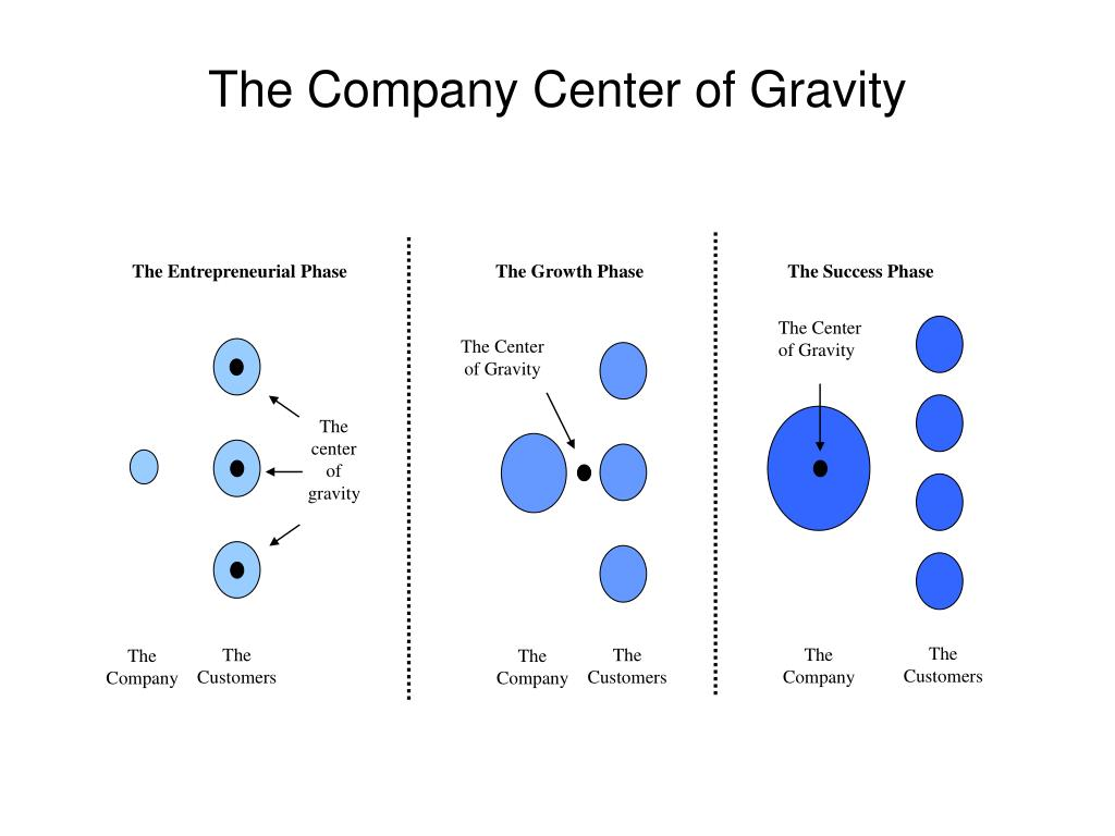 The Entrepreneurial Phase                                The Growth Phase                               The Success Phase