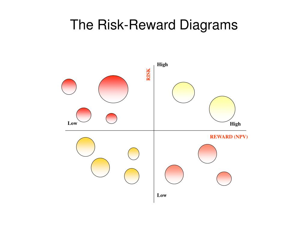 The Risk-Reward Diagrams