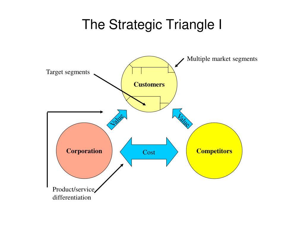 Multiple market segments