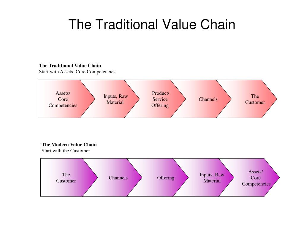 The Traditional Value Chain