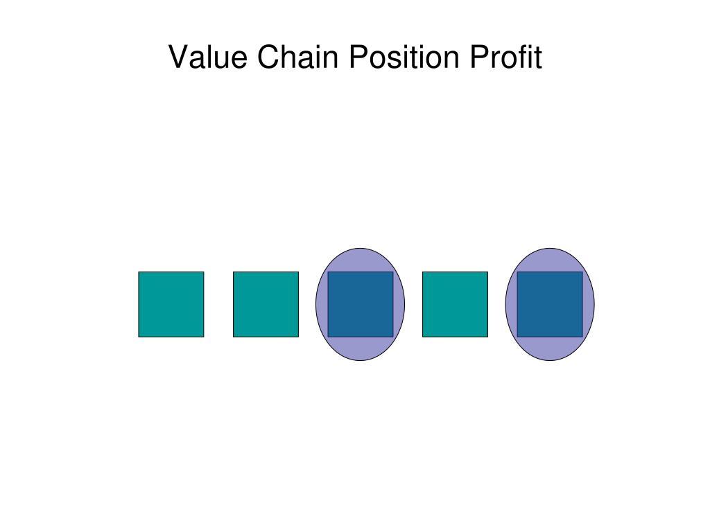 Value Chain Position Profit