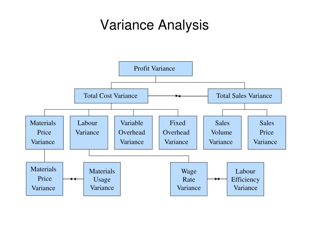 Profit Variance