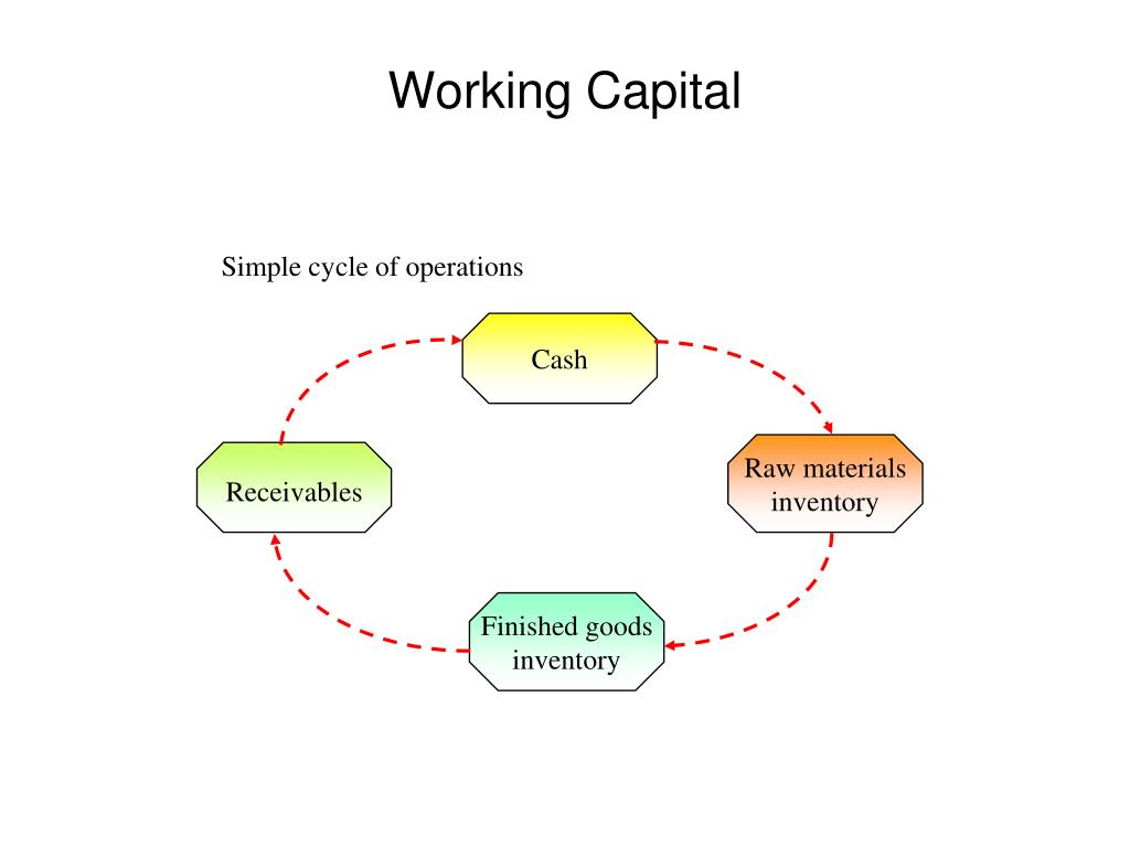 Simple cycle of operations