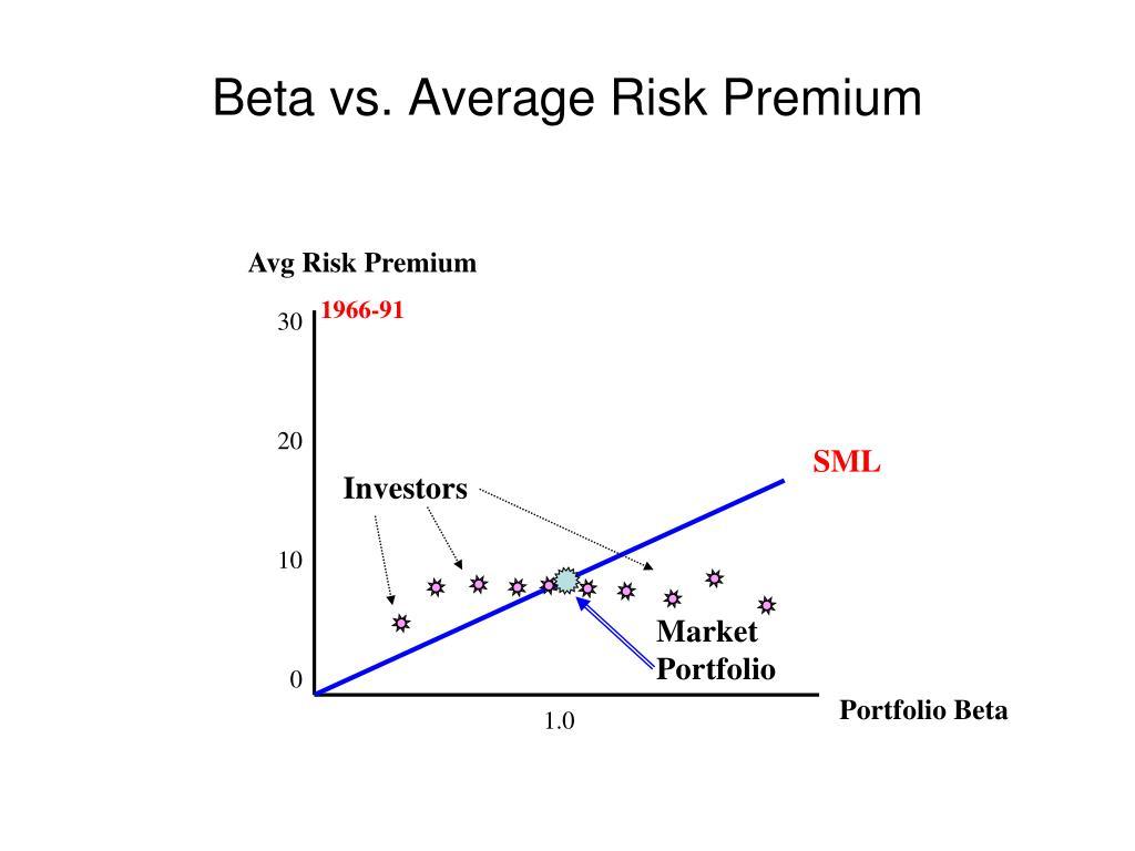 Avg Risk Premium
