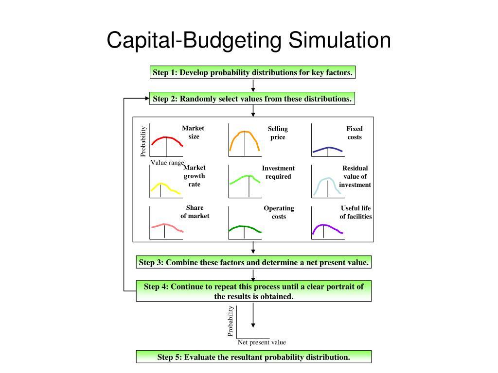Step 1: Develop probability distributions for key factors.