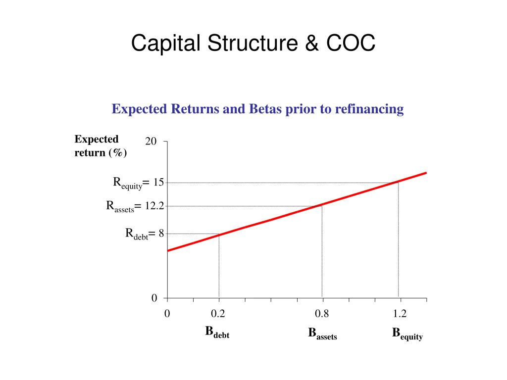 Expected Returns and Betas prior to refinancing