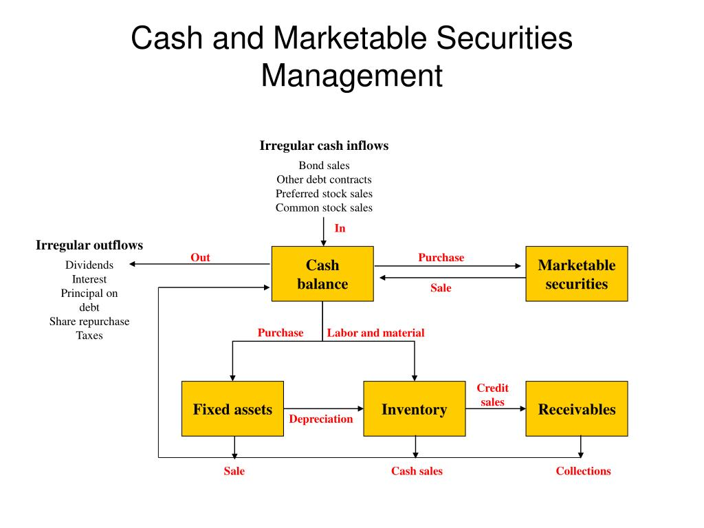 Irregular cash inflows