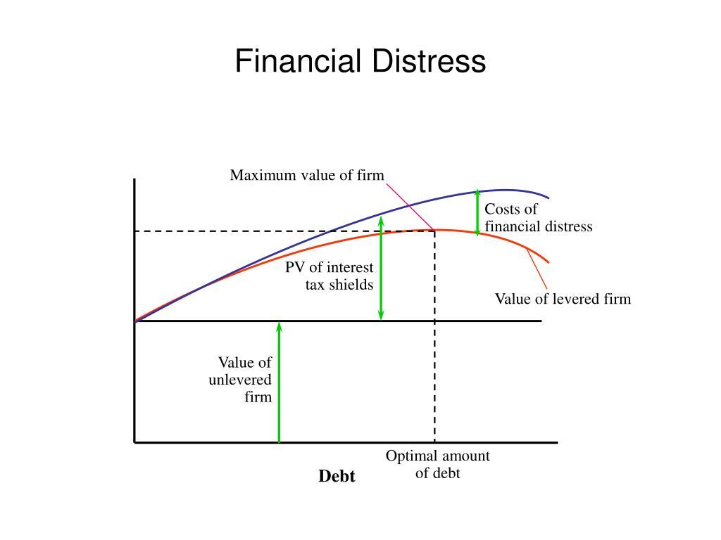 Maximum value of firm