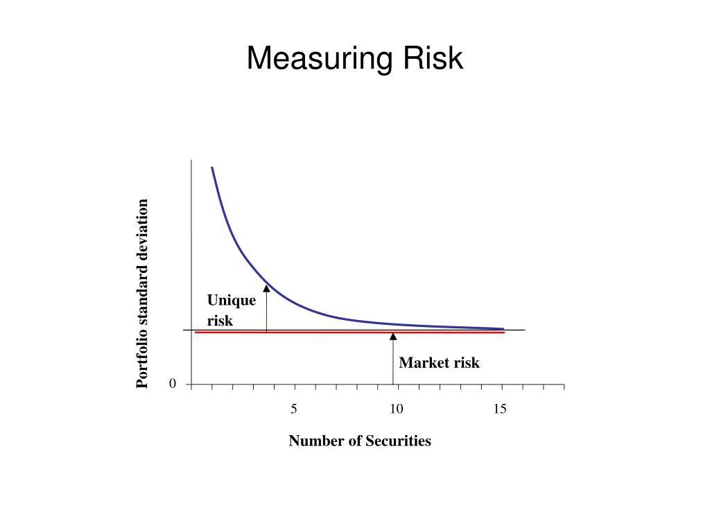 Portfolio standard deviation