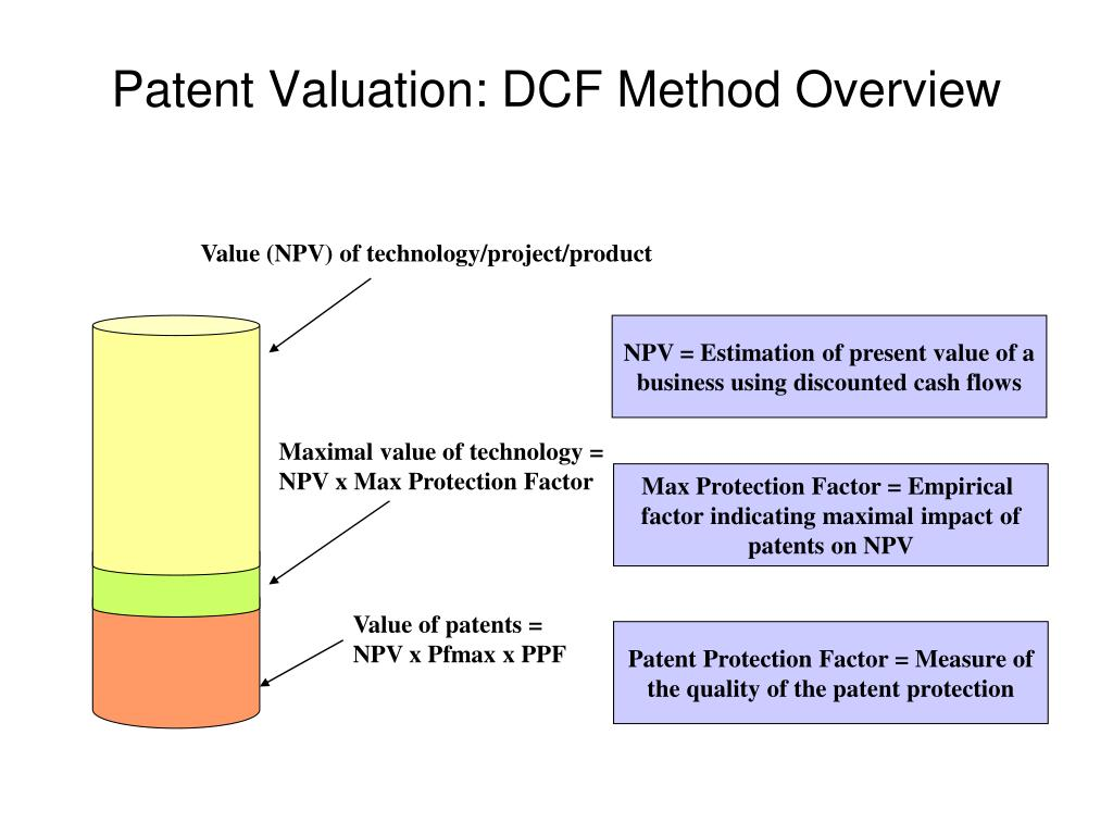 Value (NPV) of technology/project/product