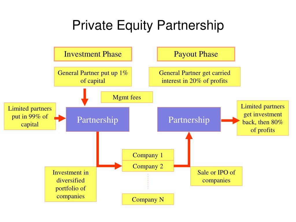 Investment Phase