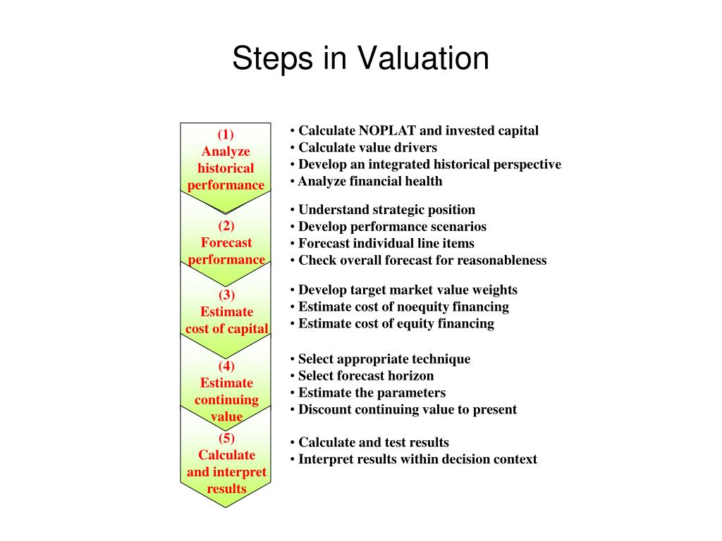 Calculate NOPLAT and invested capital