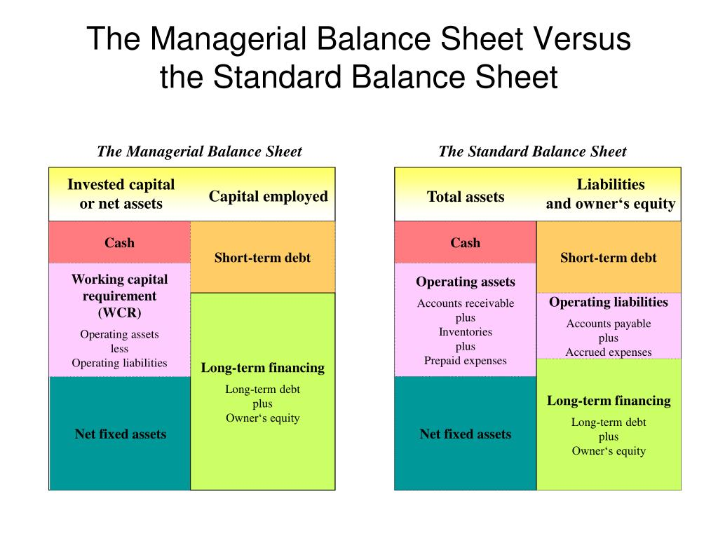 The Managerial Balance Sheet