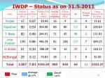 iwdp status as on 31 5 201118