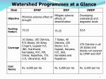 watershed programmes at a glance