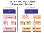 sales based vs market based organizational structure