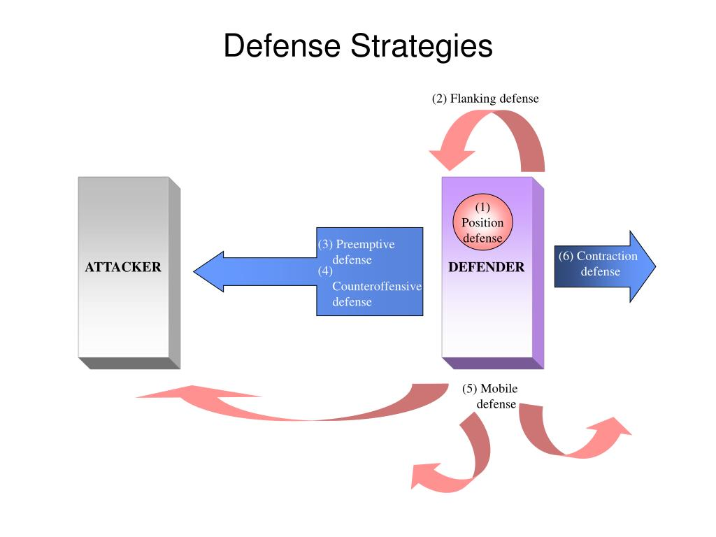 (2) Flanking defense