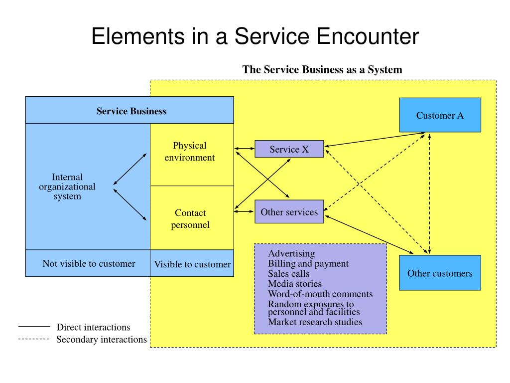 The Service Business as a System