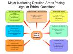 major marketing decision areas posing legal or ethical questions