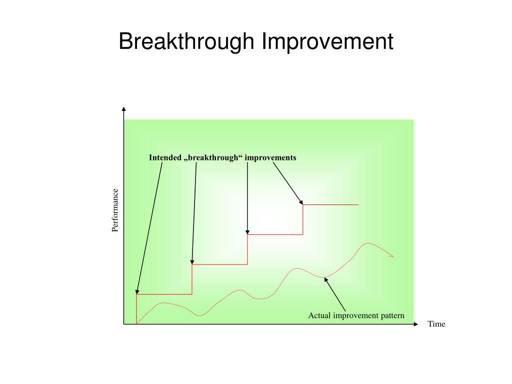 "Intended ""breakthrough"" improvements"