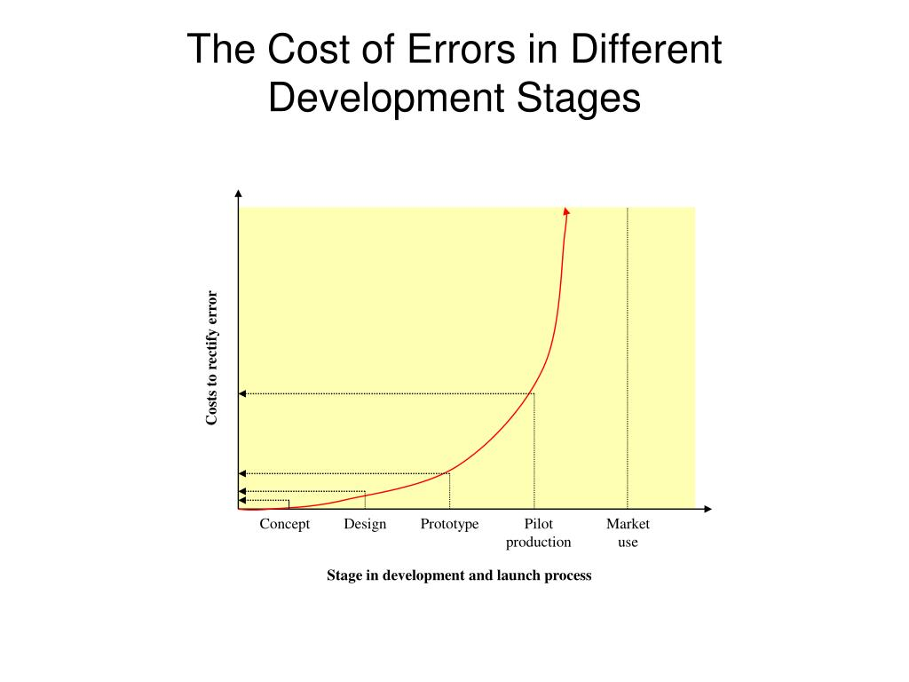 Costs to rectify error