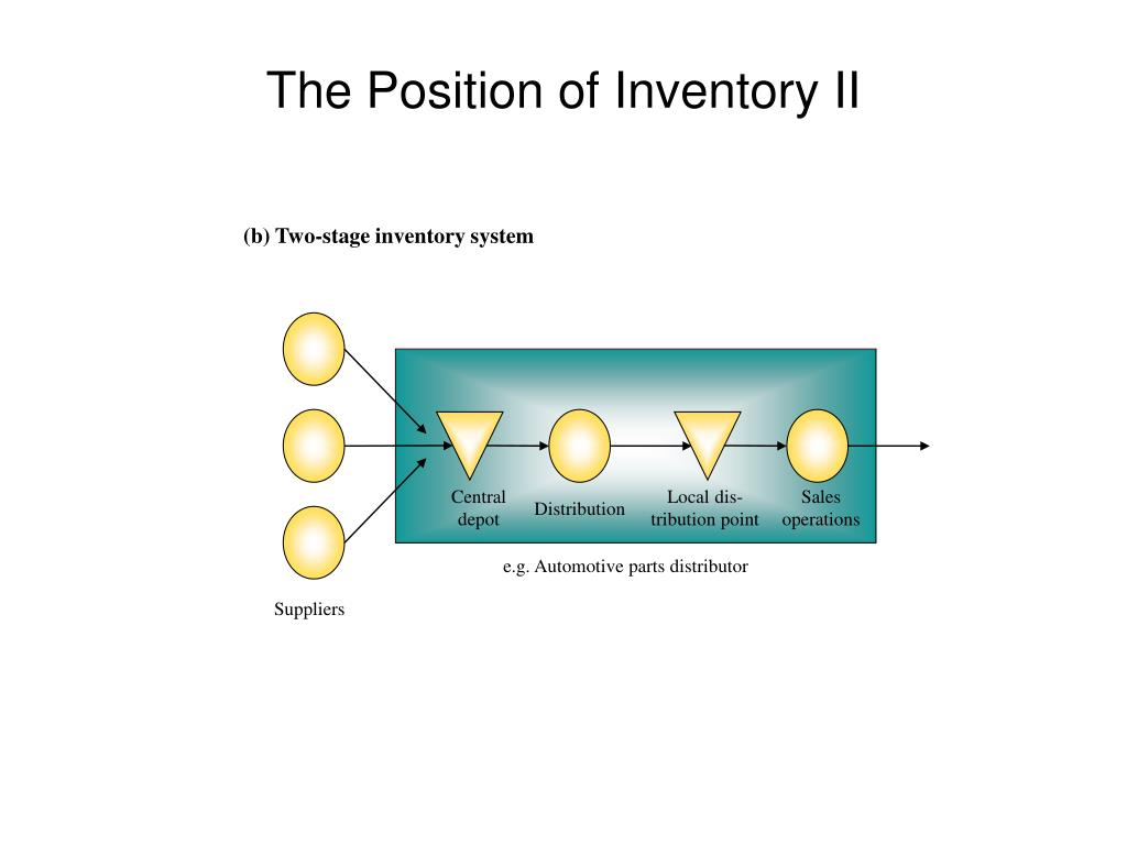 (b) Two-stage inventory system