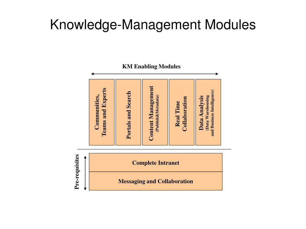 KM Enabling Modules