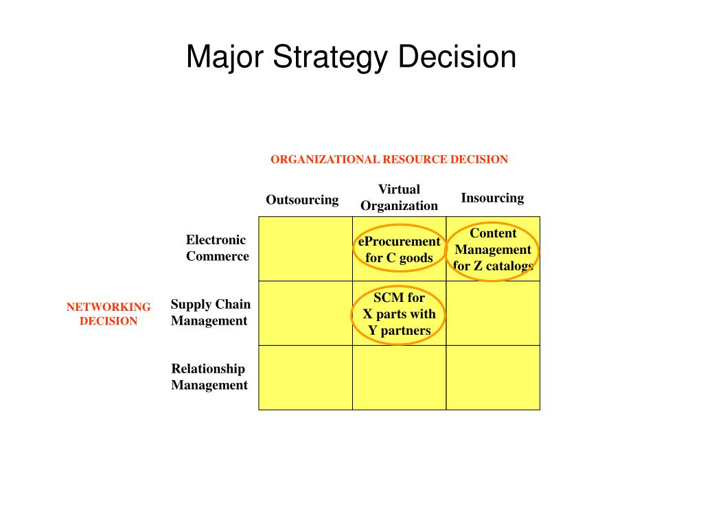 ORGANIZATIONAL RESOURCE DECISION