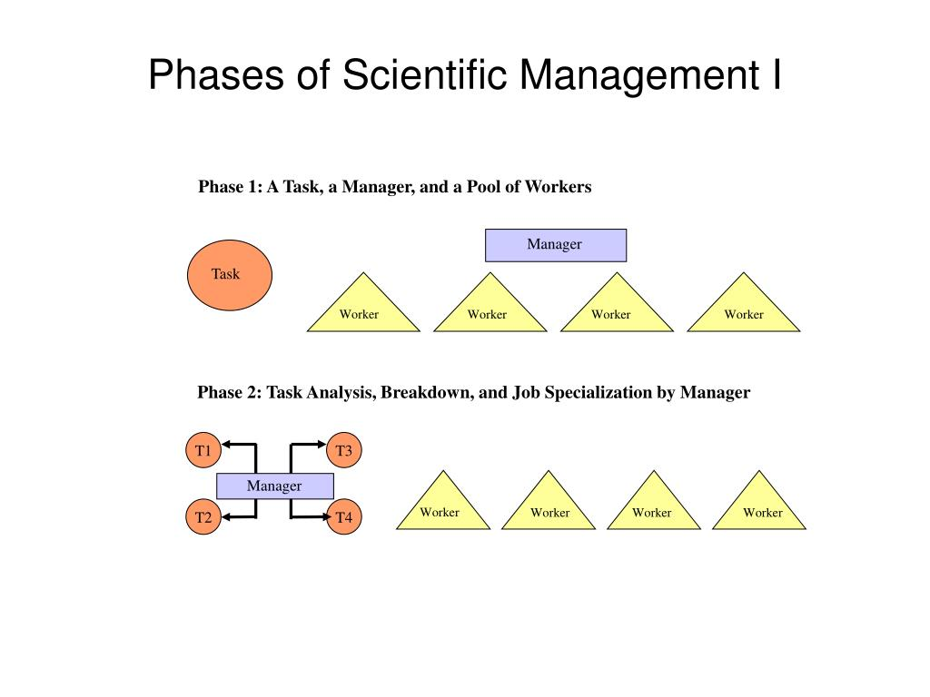 Phase 1: A Task, a Manager, and a Pool of Workers