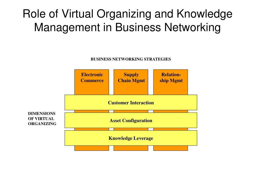 BUSINESS NETWORKING STRATEGIES