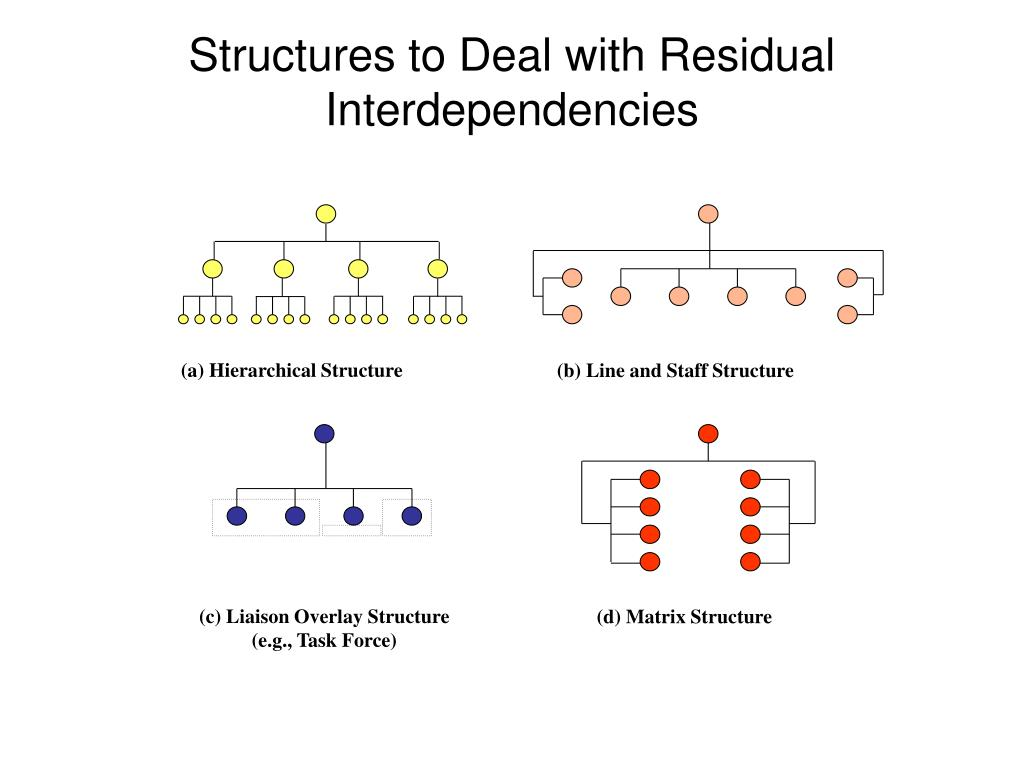 (a) Hierarchical Structure
