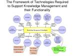 the framework of technologies required to support knowledge management and their functionality