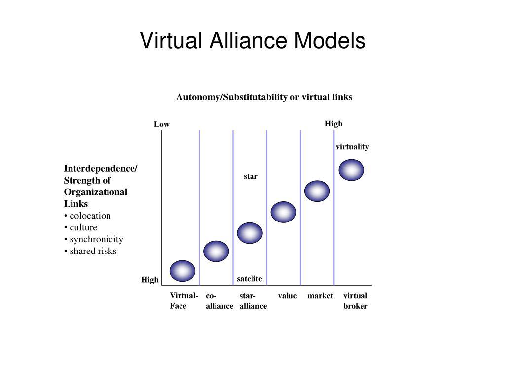 Autonomy/Substitutability or virtual links