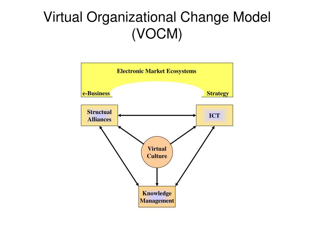 Electronic Market Ecosystems