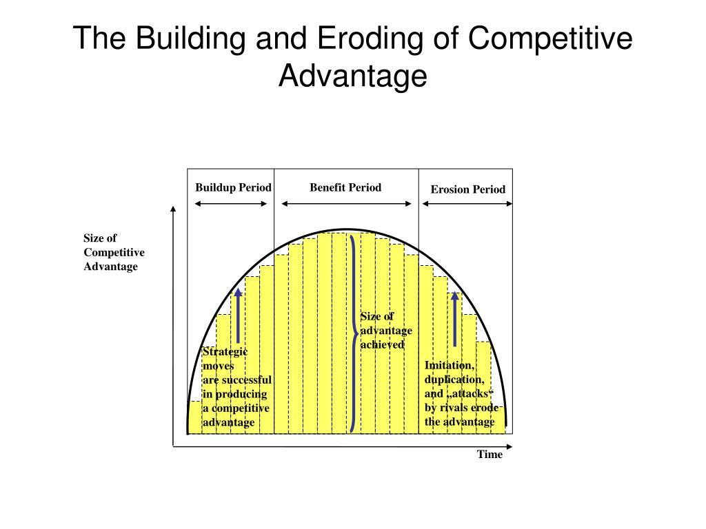 Buildup Period