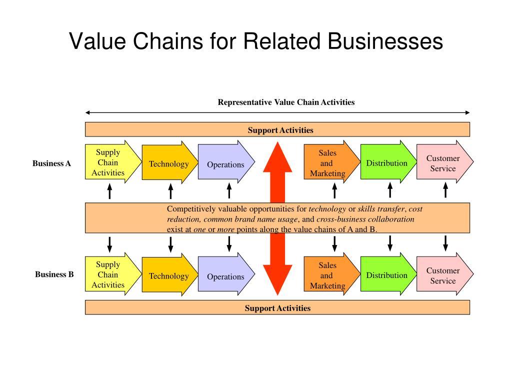 Representative Value Chain Activities