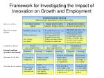 framework for investigating the impact of innovation on growth and employment