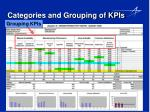 categories and grouping of kpis
