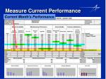 measure current performance29