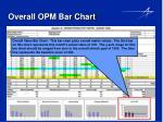 overall opm bar chart